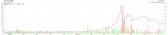 Der Kurs des Bitcoin. Anfang März ist der Kurs des Bitcoin explodiert.