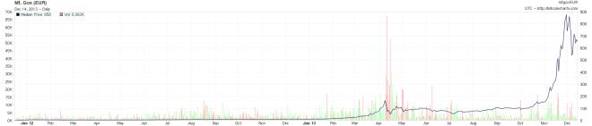 Im Jahr 2013 ist der Bitcoinpreis explodiert, exponentielles Wachstum. Soetwas gab es noch nie.
